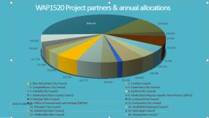 WAP1520 project partners